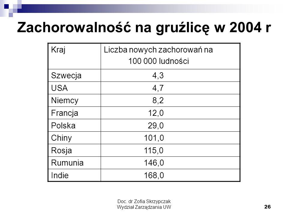 Doc. dr Zofia Skrzypczak Wydział Zarządzania UW26 Zachorowalność na gruźlicę w 2004 r KrajLiczba nowych zachorowań na 100 000 ludności Szwecja 4,3 USA