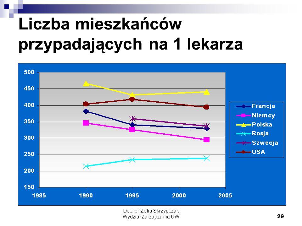 Doc. dr Zofia Skrzypczak Wydział Zarządzania UW29 Liczba mieszkańców przypadających na 1 lekarza