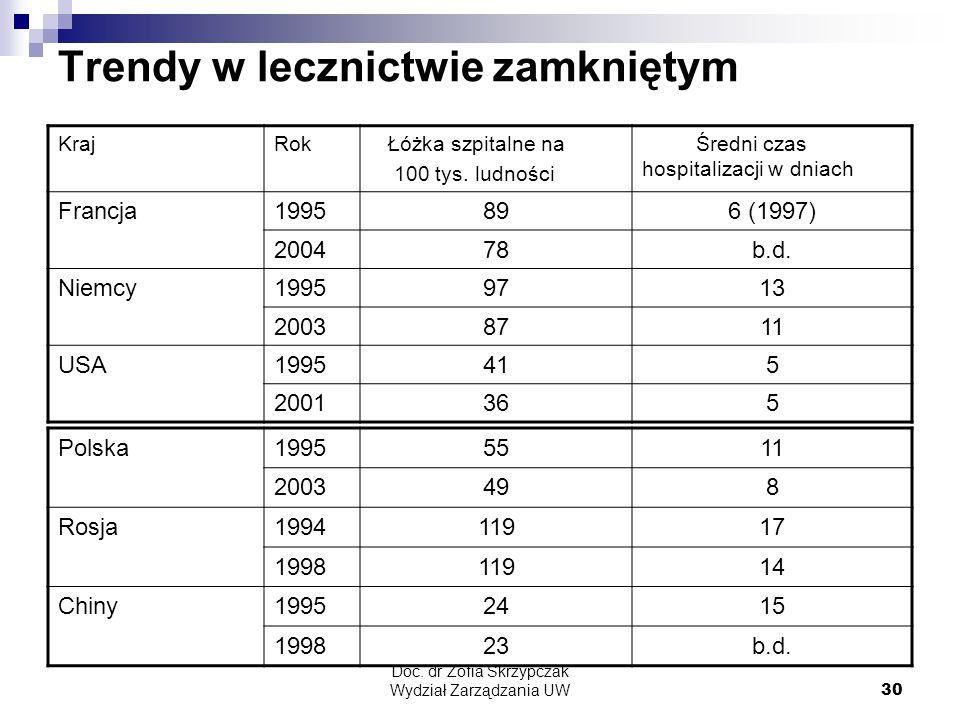 Doc. dr Zofia Skrzypczak Wydział Zarządzania UW30 Trendy w lecznictwie zamkniętym KrajRok Łóżka szpitalne na 100 tys. ludności Średni czas hospitaliza