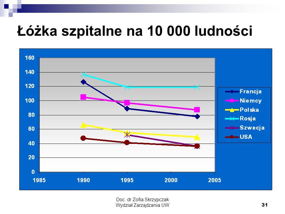 Doc. dr Zofia Skrzypczak Wydział Zarządzania UW31 Łóżka szpitalne na 10 000 ludności