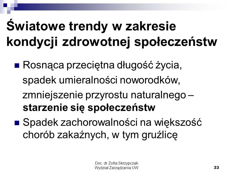 Doc. dr Zofia Skrzypczak Wydział Zarządzania UW33 Światowe trendy w zakresie kondycji zdrowotnej społeczeństw Rosnąca przeciętna długość życia, spadek