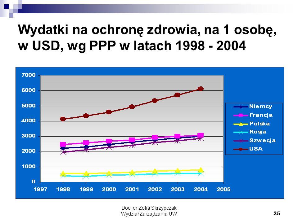 Doc. dr Zofia Skrzypczak Wydział Zarządzania UW35 Wydatki na ochronę zdrowia, na 1 osobę, w USD, wg PPP w latach 1998 - 2004