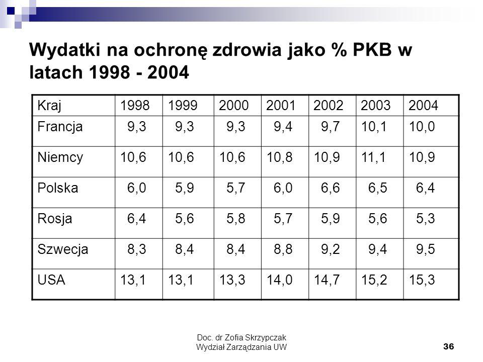 Doc. dr Zofia Skrzypczak Wydział Zarządzania UW36 Wydatki na ochronę zdrowia jako % PKB w latach 1998 - 2004 Kraj1998199920002001200220032004 Francja