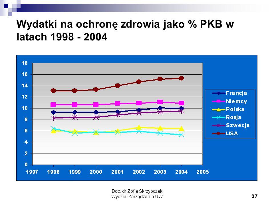 Doc. dr Zofia Skrzypczak Wydział Zarządzania UW37 Wydatki na ochronę zdrowia jako % PKB w latach 1998 - 2004