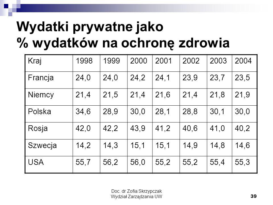 Doc. dr Zofia Skrzypczak Wydział Zarządzania UW39 Wydatki prywatne jako % wydatków na ochronę zdrowia Kraj1998199920002001200220032004 Francja24,0 24,