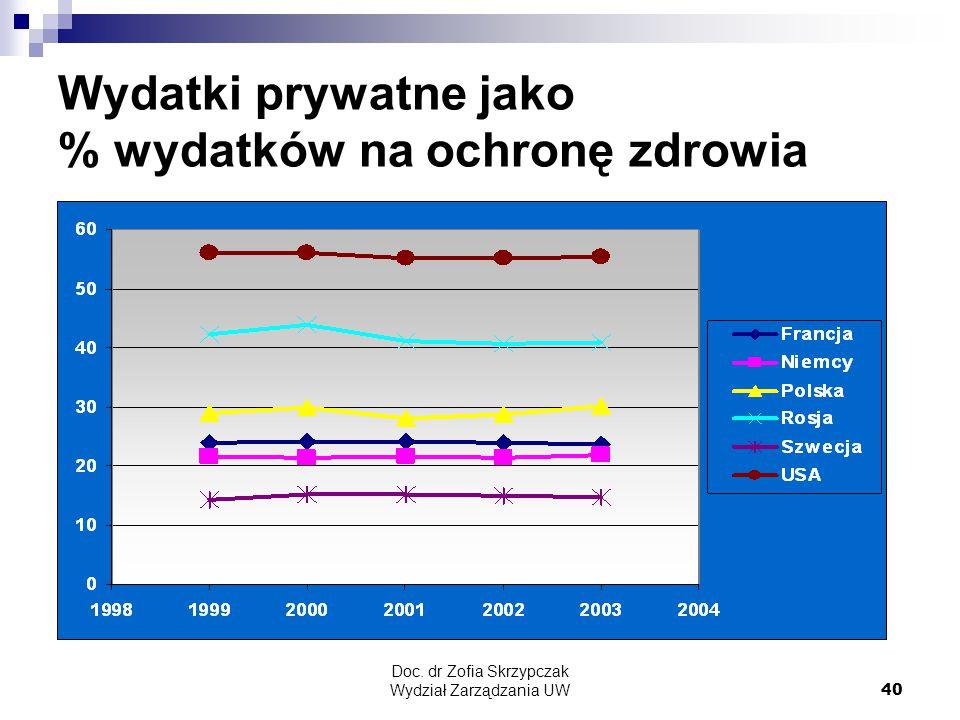 Doc. dr Zofia Skrzypczak Wydział Zarządzania UW40 Wydatki prywatne jako % wydatków na ochronę zdrowia