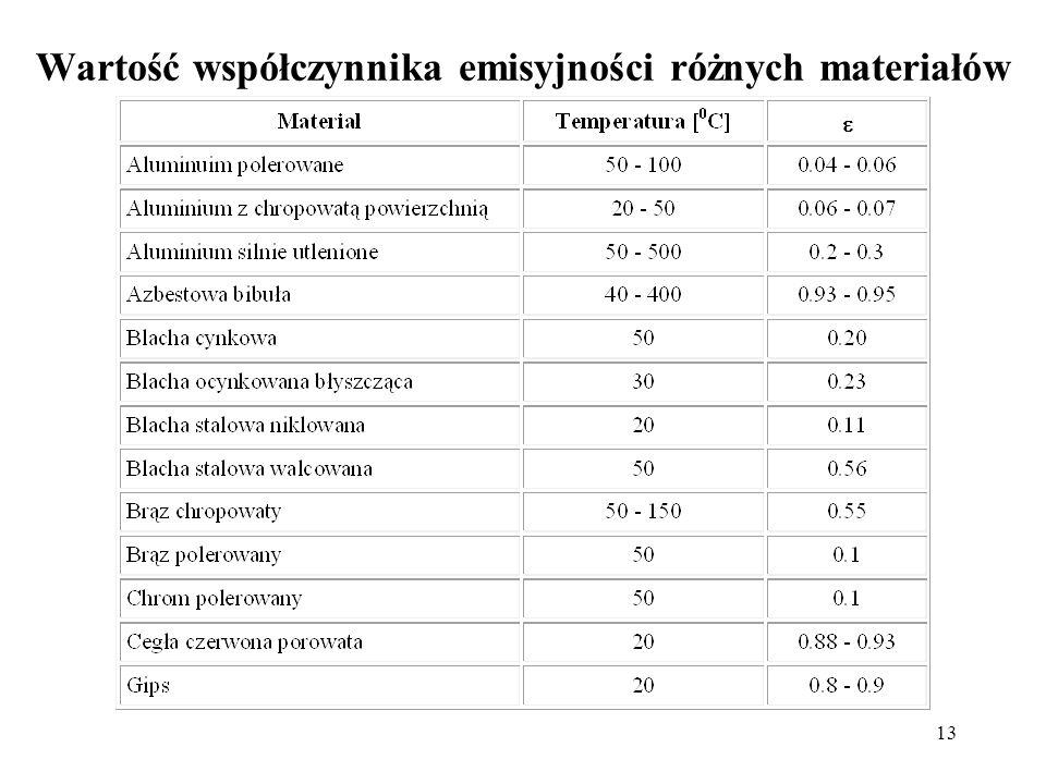 13 Wartość współczynnika emisyjności różnych materiałów
