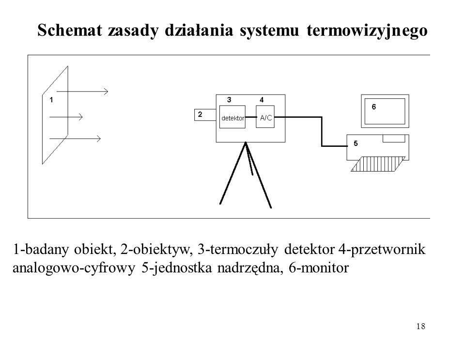 18 Schemat zasady działania systemu termowizyjnego 1-badany obiekt, 2-obiektyw, 3-termoczuły detektor 4-przetwornik analogowo-cyfrowy 5-jednostka nadr