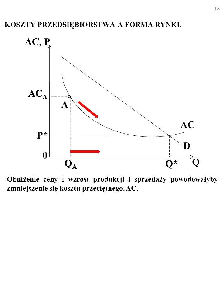 11 KOSZTY PRZEDSIĘBIORSTWA A FORMA RYNKU W dodatku wszyscy oni wytwarzaliby na stromo opadającej części linii kosztu przeciętnego, AC… AC, P 0 Q* Q AC P* D AC A  QAQA A