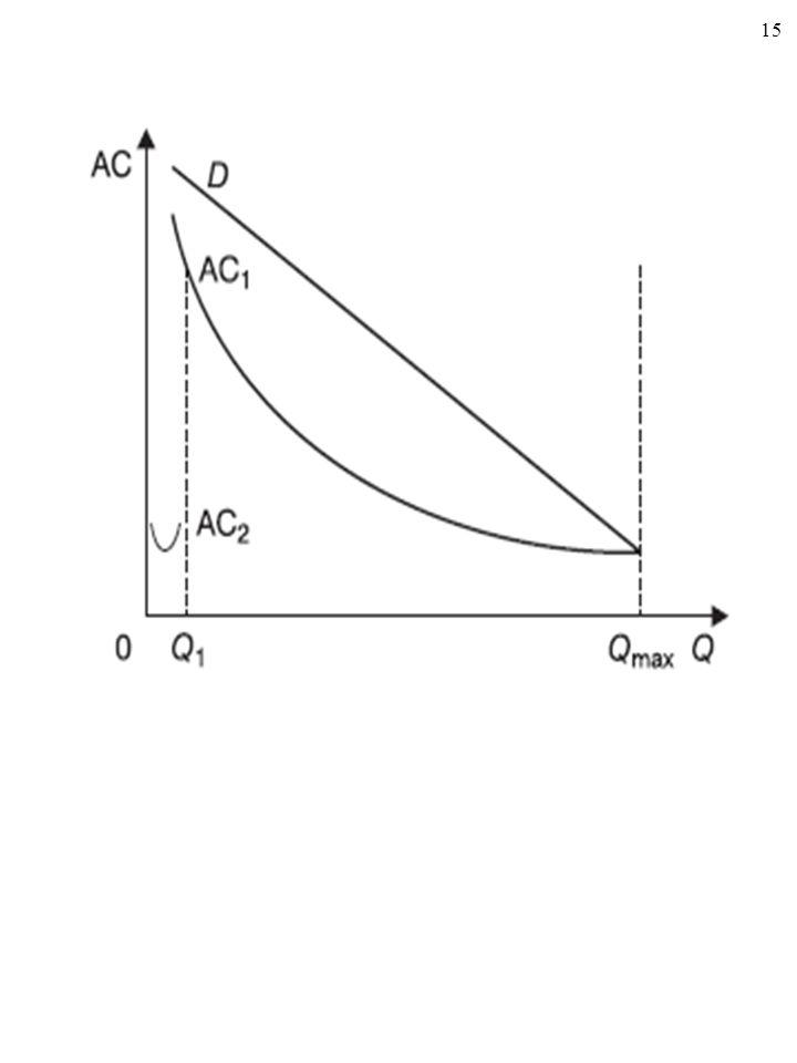 14 KOSZTY PRZEDSIĘBIORSTWA A FORMA RYNKU Jak się okazuje, wielkie korzyści skali mogą być przyczyną NATURALNEJ MONOPOLIZACJI rynku… (Analiza kosztów przedsiębiorstwa pozwala zrozumieć sytuację rynkową).