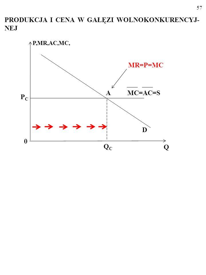 56 Pozioma linia podaży ___ MC=S ___ MC=5 MC, P D 0 Q