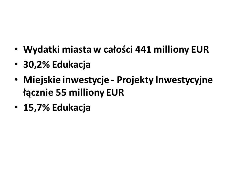 Wydatki miasta w całości 441 milliony EUR 30,2% Edukacja Miejskie inwestycje - Projekty Inwestycyjne łącznie 55 milliony EUR 15,7% Edukacja