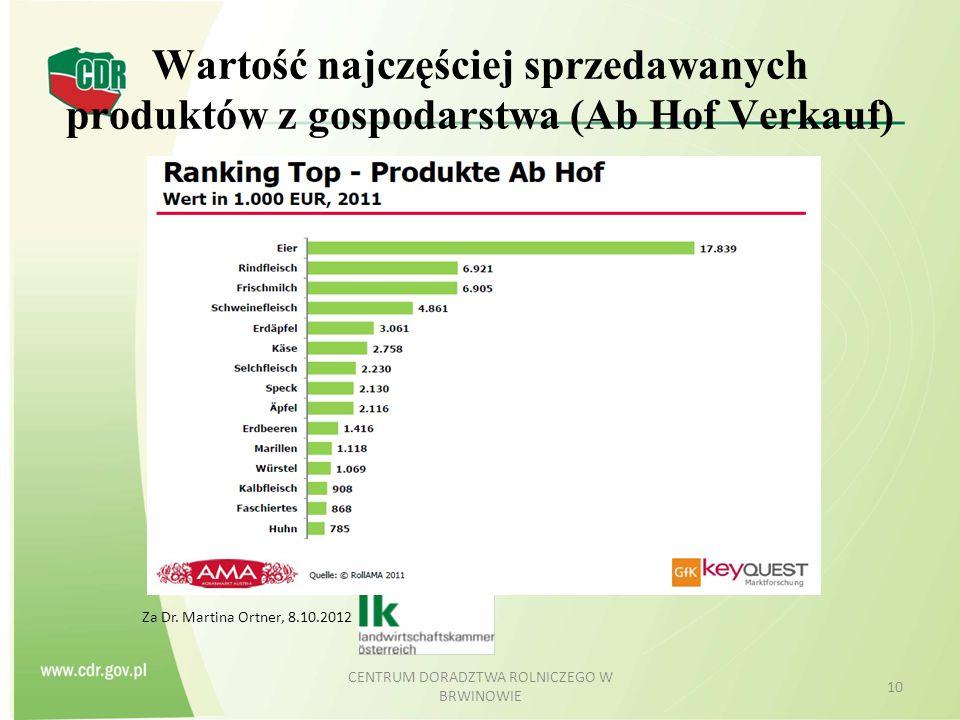 Wartość najczęściej sprzedawanych produktów z gospodarstwa (Ab Hof Verkauf) CENTRUM DORADZTWA ROLNICZEGO W BRWINOWIE 10 Za Dr. Martina Ortner, 8.10.20