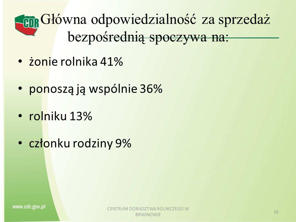 Główna odpowiedzialność za sprzedaż bezpośrednią spoczywa na: żonie rolnika 41% ponoszą ją wspólnie 36% rolniku 13% członku rodziny 9% CENTRUM DORADZT