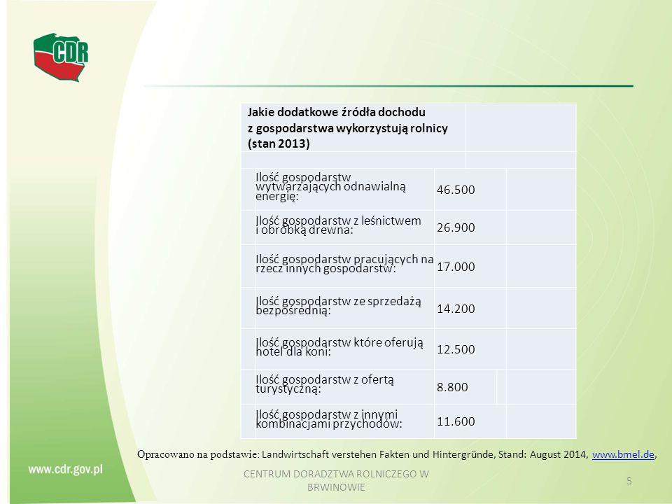 CENTRUM DORADZTWA ROLNICZEGO W BRWINOWIE 5 Jakie dodatkowe źródła dochodu z gospodarstwa wykorzystują rolnicy (stan 2013) Ilość gospodarstw wytwarzają