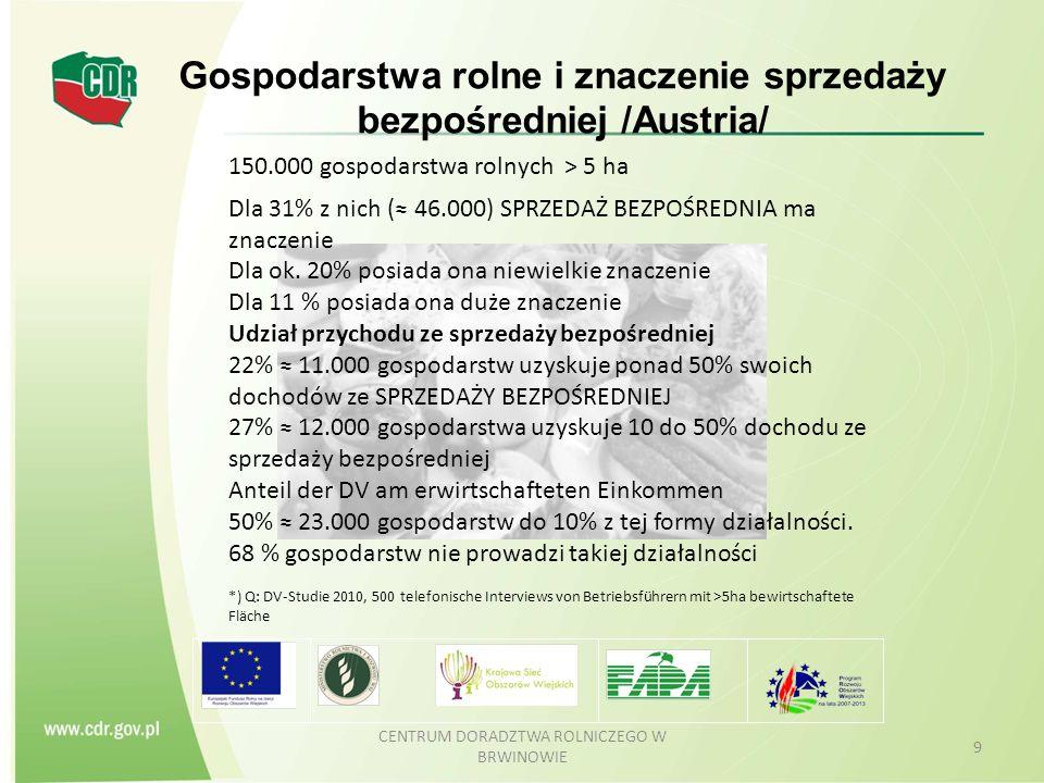 Gospodarstwa rolne i znaczenie sprzedaży bezpośredniej /Austria/ CENTRUM DORADZTWA ROLNICZEGO W BRWINOWIE 9 150.000 gospodarstwa rolnych > 5 ha Dla 31