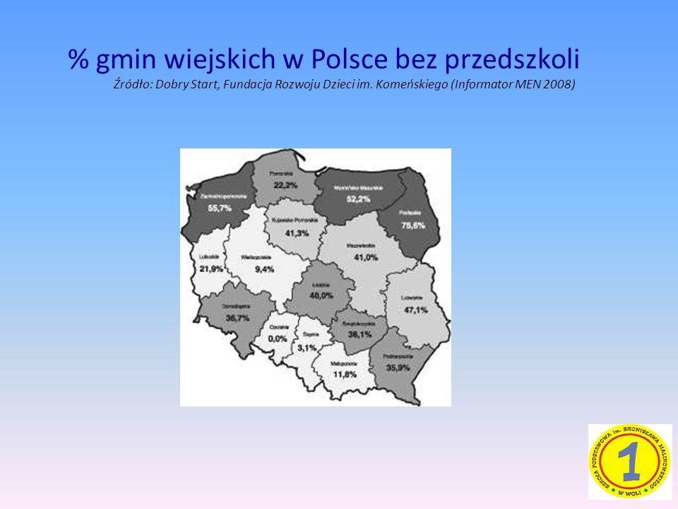 % gmin wiejskich w Polsce bez przedszkoli Źródło: Dobry Start, Fundacja Rozwoju Dzieci im.