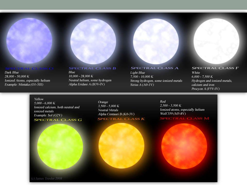 Gwiazdy typów widmowych A i F Gwiazdy typu A: T eff od ~7500 do ~10000K; M od ~1.4 do ~2.1 M sun Gwiazdy typu F: T eff od ~6000 do ~7500K; M od ~1.04 do ~1.4 M sun