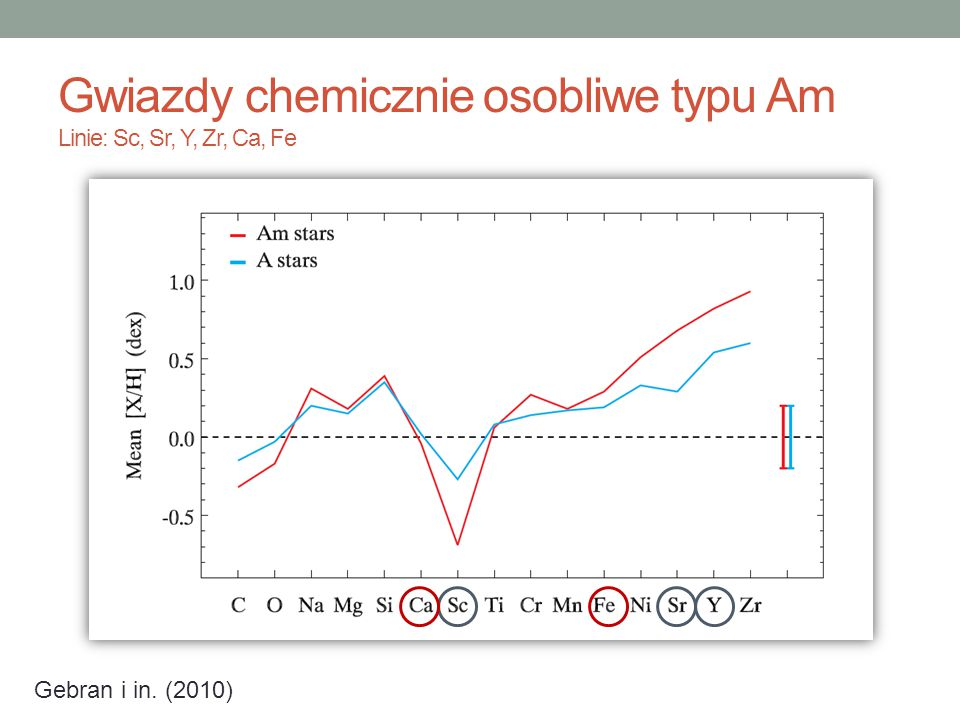 Gwiazdy chemicznie osobliwe typu Am Linie: Sc, Sr, Y, Zr, Ca, Fe Gebran i in. (2010)