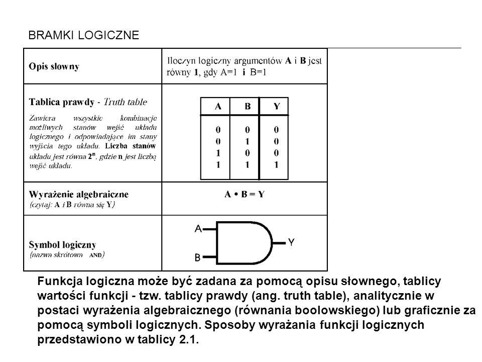 Funkcja logiczna może być zadana za pomocą opisu słownego, tablicy wartości funkcji - tzw. tablicy prawdy (ang. truth table), analitycznie w postaci w