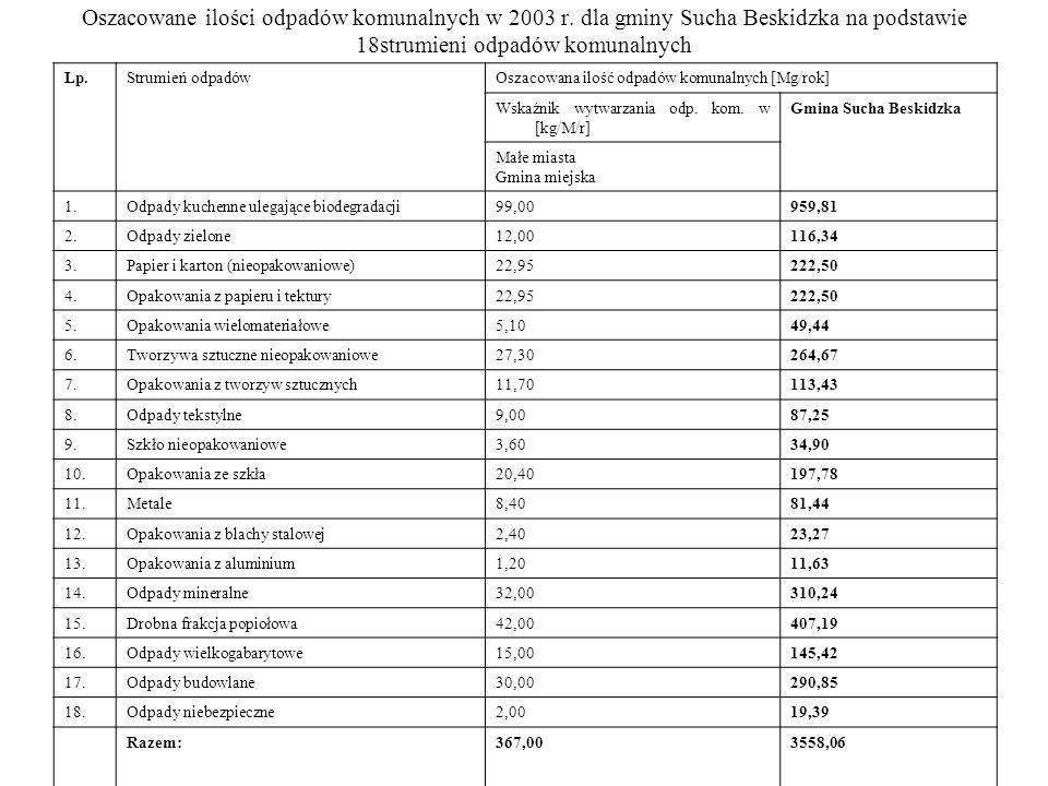 Oszacowane ilości odpadów komunalnych w 2003 r.