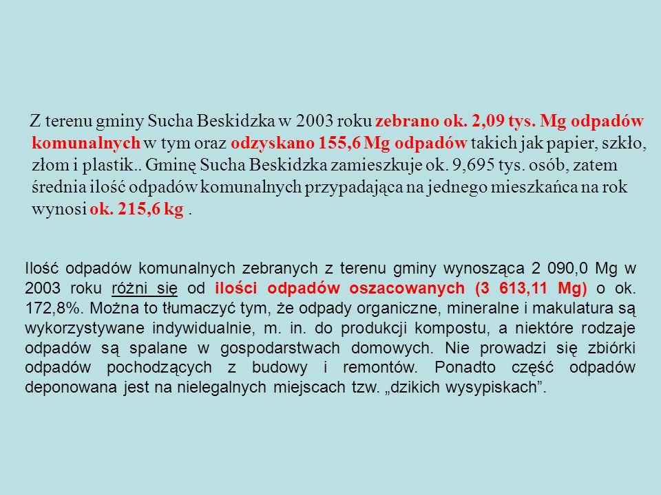Selektywna zbiórka Na terenie gminy Sucha Beskidzka od 1997 roku prowadzona jest selektywna zbiórka odpadów w oparciu o system kontenerowy (pojemniki rozstawione na terenie miasta).