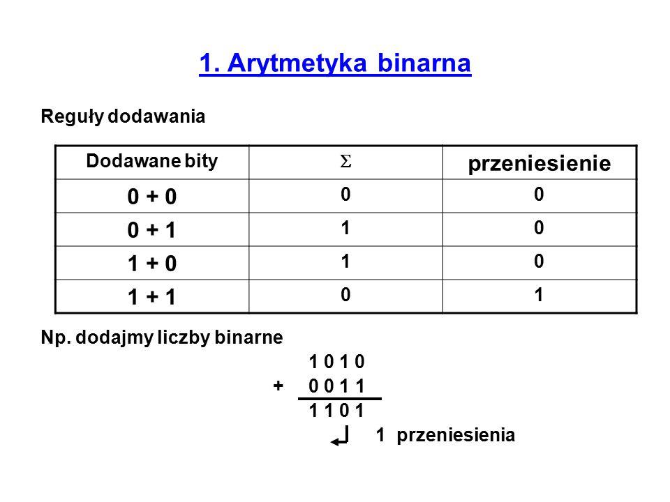 1. Arytmetyka binarna Reguły dodawania Np. dodajmy liczby binarne 1 0 + 0 0 1 1 1 1 0 1 1 przeniesienia Dodawane bity  przeniesienie 0 + 0 00 0 + 1 1