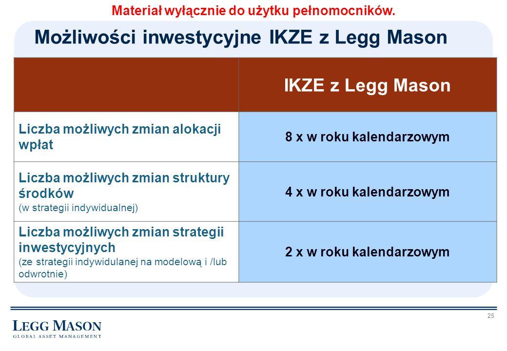 25 Możliwości inwestycyjne IKZE z Legg Mason IKZE z Legg Mason Liczba możliwych zmian alokacji wpłat 8 x w roku kalendarzowym Liczba możliwych zmian s