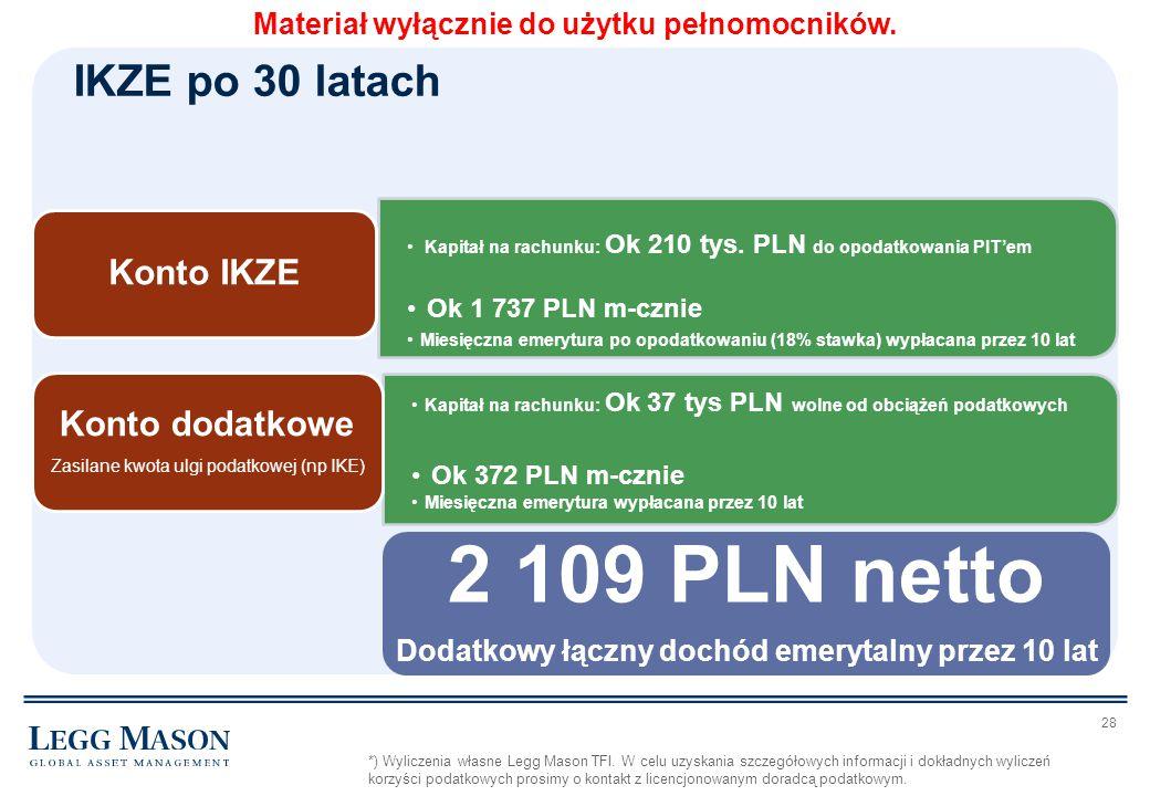 28 Kapitał na rachunku: Ok 210 tys. PLN do opodatkowania PIT'em Ok 1 737 PLN m-cznie Miesięczna emerytura po opodatkowaniu (18% stawka) wypłacana prze