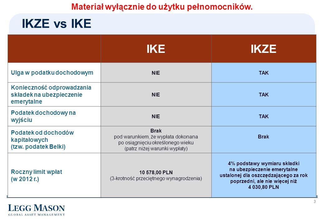 3 IKZE vs IKE IKEIKZE Ulga w podatku dochodowym NIETAK Konieczność odprowadzania składek na ubezpieczenie emerytalne NIETAK Podatek dochodowy na wyjśc