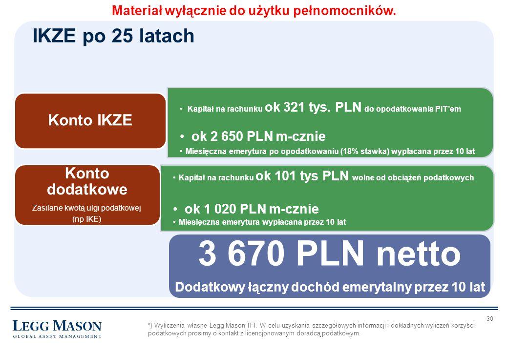30 Kapitał na rachunku ok 321 tys. PLN do opodatkowania PIT'em ok 2 650 PLN m-cznie Miesięczna emerytura po opodatkowaniu (18% stawka) wypłacana przez