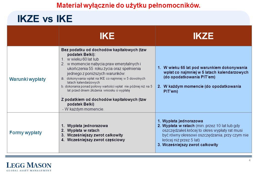 5 IKEIKZE Dziedziczenie 1.Brak podatku od spadków i darowizn 2.Wypłata bez podatku dochodowego 1.Brak podatku od spadków i darowizn 2.Konieczność zapłacenia podatku dochodowego na zasadach ogólnych Transfer środków (pomiędzy własnymi rejestrami) 1.Z IKE na IKE 2.Z IKE do PPE 3.Z IKE na IKZE (ale tylko w 2012 r.) Tylko z IKZE na IKZE (Brak możliwości transferu z IKZE na IKE czy PPE) IKZE vs IKE Materiał wyłącznie do użytku pełnomocników.