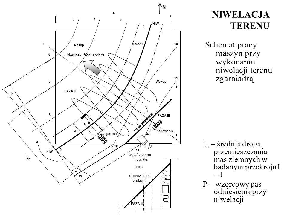 NIWELACJA TERENU Schemat pracy maszyn przy wykonaniu niwelacji terenu zgarniarką NIW l śr A B 7 8 9 10 11 FAZA I FAZA II FAZA III NIW 6 N Nasyp Wykop