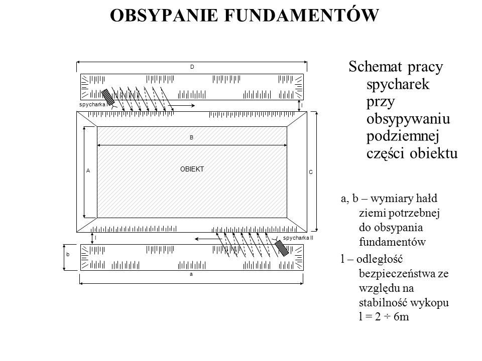 OBSYPANIE FUNDAMENTÓW Schemat pracy spycharek przy obsypywaniu podziemnej części obiektu b C a A spycharka I OBIEKT D l spycharka II B l a, b – wymiar