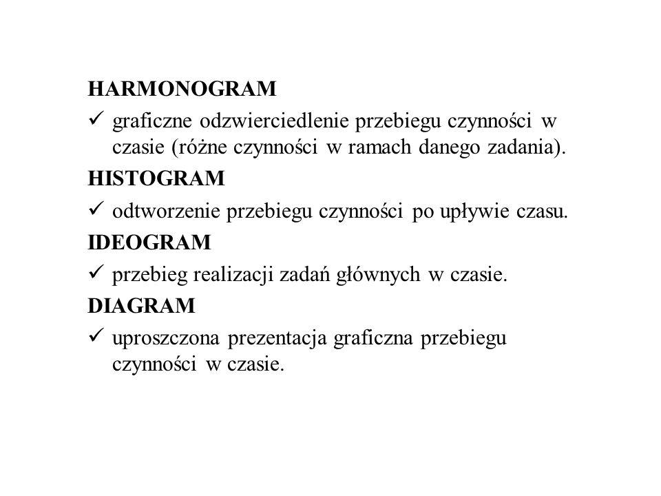 HARMONOGRAM graficzne odzwierciedlenie przebiegu czynności w czasie (różne czynności w ramach danego zadania). HISTOGRAM odtworzenie przebiegu czynnoś