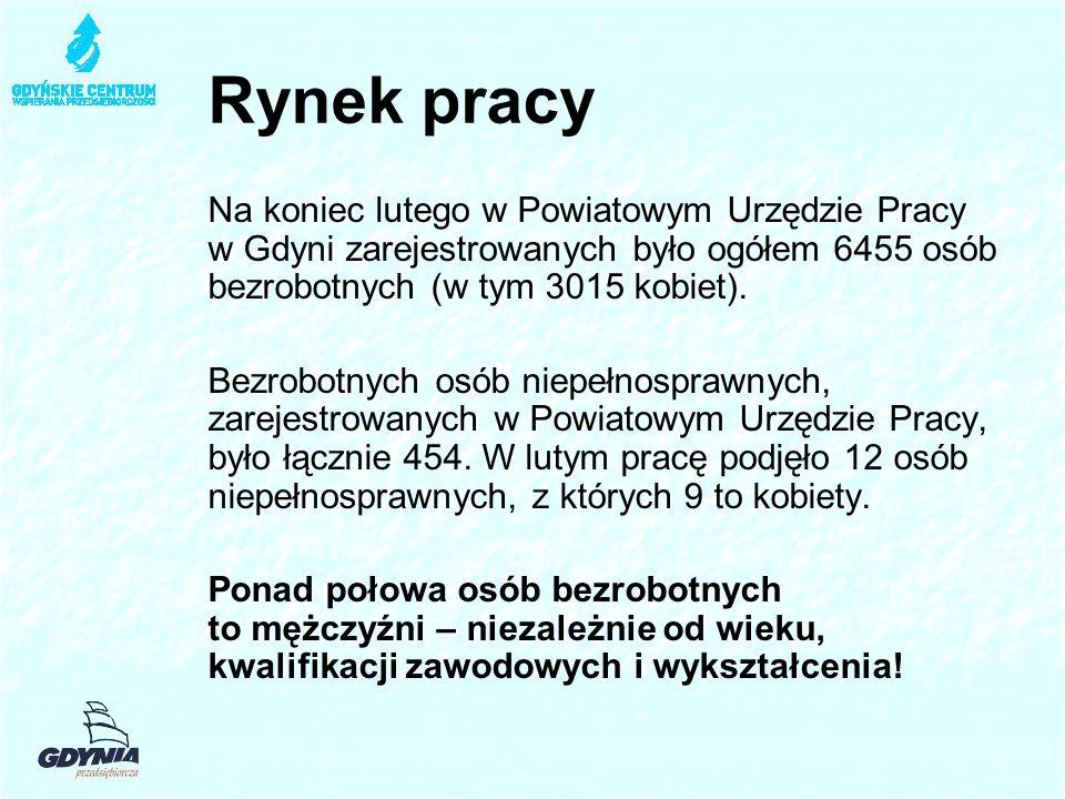 Rynek pracy Na koniec lutego w Powiatowym Urzędzie Pracy w Gdyni zarejestrowanych było ogółem 6455 osób bezrobotnych (w tym 3015 kobiet).