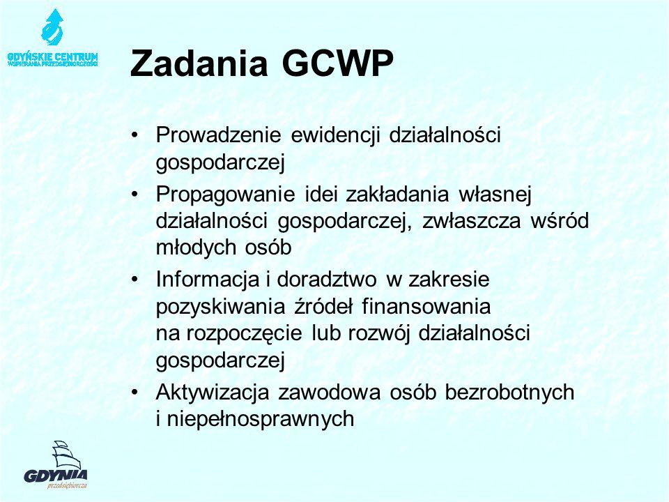 Zadania GCWP Prowadzenie ewidencji działalności gospodarczej Propagowanie idei zakładania własnej działalności gospodarczej, zwłaszcza wśród młodych osób Informacja i doradztwo w zakresie pozyskiwania źródeł finansowania na rozpoczęcie lub rozwój działalności gospodarczej Aktywizacja zawodowa osób bezrobotnych i niepełnosprawnych
