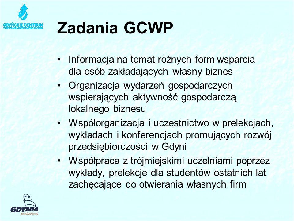 Zadania GCWP Informacja na temat różnych form wsparcia dla osób zakładających własny biznes Organizacja wydarzeń gospodarczych wspierających aktywność gospodarczą lokalnego biznesu Współorganizacja i uczestnictwo w prelekcjach, wykładach i konferencjach promujących rozwój przedsiębiorczości w Gdyni Współpraca z trójmiejskimi uczelniami poprzez wykłady, prelekcje dla studentów ostatnich lat zachęcające do otwierania własnych firm