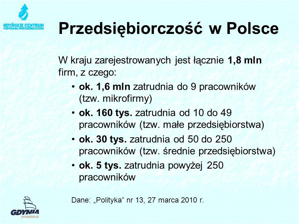 Dynamika mikrofirm Na terenie Gdyni funkcjonuje obecnie 27 008 zarejestrowanych indywidualnych działalności gospodarczych.
