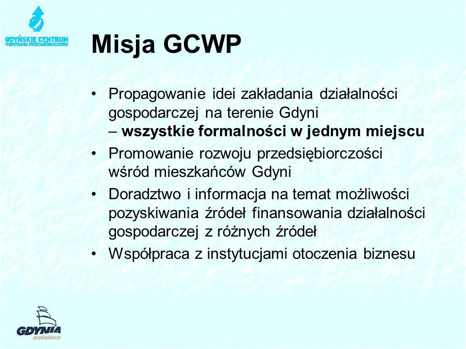 Misja GCWP Propagowanie idei zakładania działalności gospodarczej na terenie Gdyni – wszystkie formalności w jednym miejscu Promowanie rozwoju przedsiębiorczości wśród mieszkańców Gdyni Doradztwo i informacja na temat możliwości pozyskiwania źródeł finansowania działalności gospodarczej z różnych źródeł Współpraca z instytucjami otoczenia biznesu