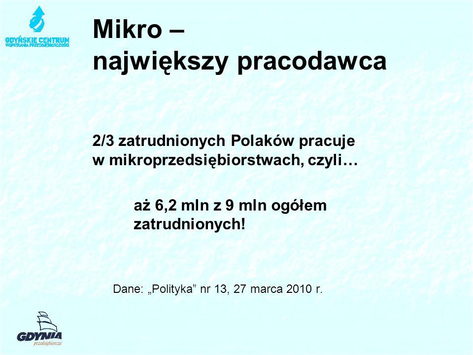 Mikro – największy pracodawca 2/3 zatrudnionych Polaków pracuje w mikroprzedsiębiorstwach, czyli… aż 6,2 mln z 9 mln ogółem zatrudnionych.