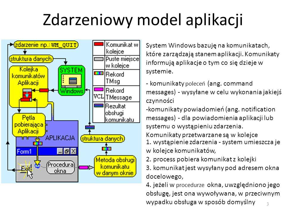 Zdarzeniowy model aplikacji 3 System Windows bazuję na komunikatach, które zarządzają stanem aplikacji. Komunikaty informują aplikacje o tym co się dz