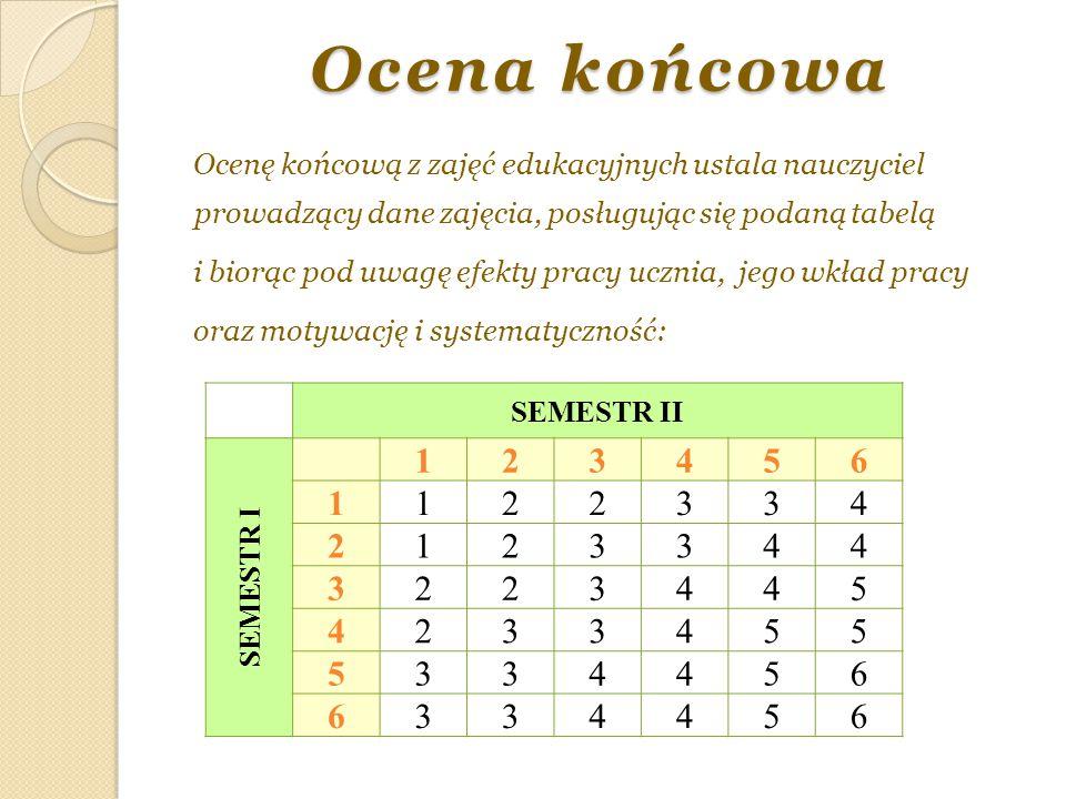 Ocena końcowa Ocenę końcową z zajęć edukacyjnych ustala nauczyciel prowadzący dane zajęcia, posługując się podaną tabelą i biorąc pod uwagę efekty pra
