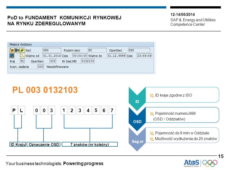 12-14/05/2014 SAP & Energy and Utilities Competence Center Your business technologists. Powering progress PoD to FUNDAMENT KOMUNIKCJI RYNKOWEJ NA RYNK