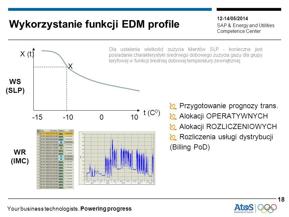 12-14/05/2014 SAP & Energy and Utilities Competence Center Your business technologists. Powering progress Wykorzystanie funkcji EDM profile  Przygoto
