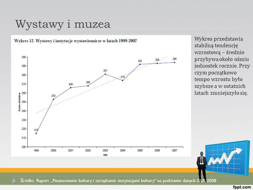 Wystawy i muzea  Wykres przedstawia stabilną tendencję wzrostową – średnio przybywa około ośmiu jednostek rocznie. Przy czym początkowo tempo wzrostu
