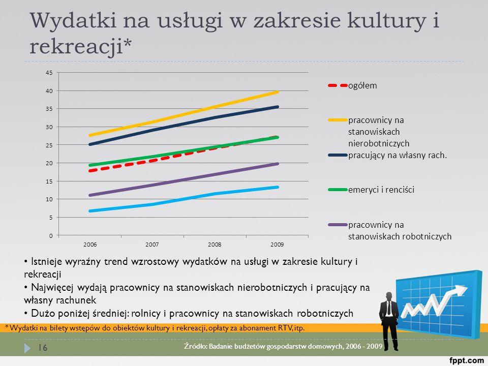 Wydatki na usługi w zakresie kultury i rekreacji* 16 Istnieje wyraźny trend wzrostowy wydatków na usługi w zakresie kultury i rekreacji Najwięcej wyda