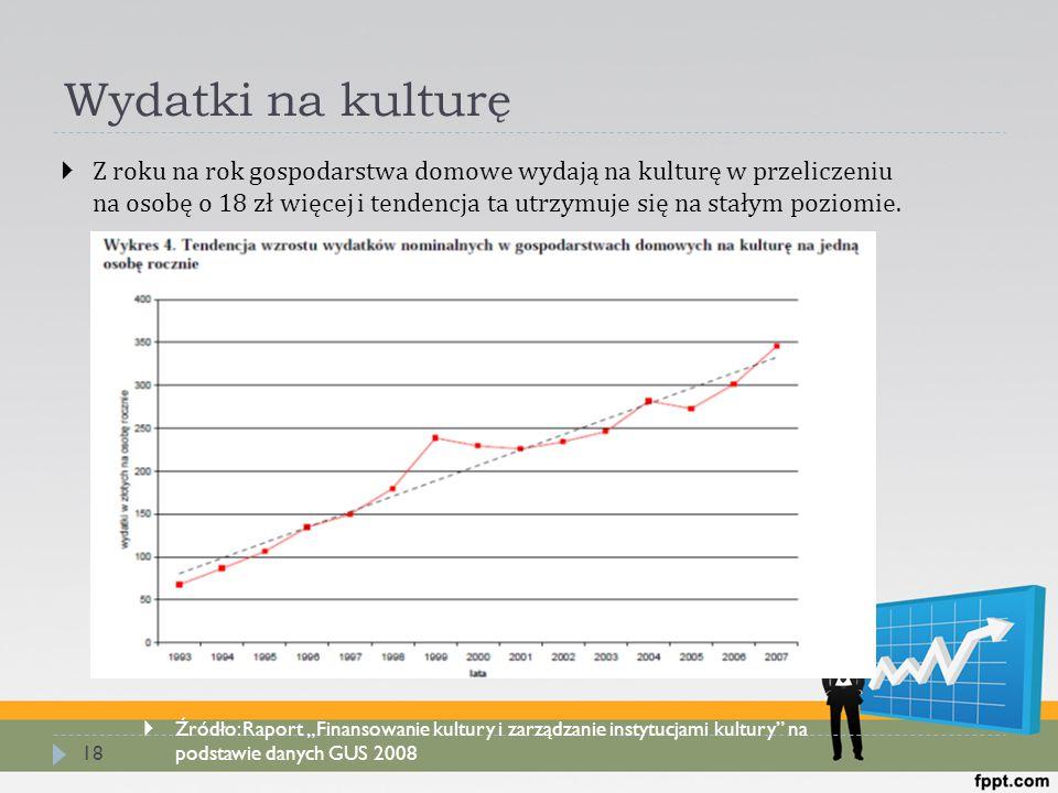 Wydatki na kulturę 18  Z roku na rok gospodarstwa domowe wydają na kulturę w przeliczeniu na osobę o 18 zł więcej i tendencja ta utrzymuje się na sta