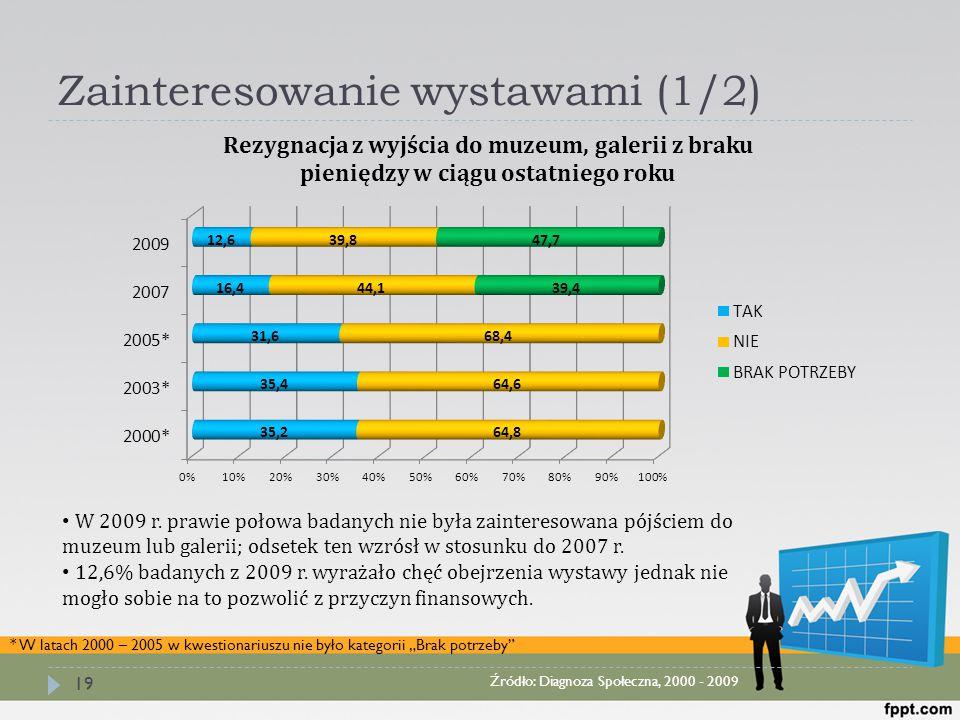 """Zainteresowanie wystawami (1/2) 19 Źródło: Diagnoza Społeczna, 2000 - 2009 * W latach 2000 – 2005 w kwestionariuszu nie było kategorii """"Brak potrzeby"""""""