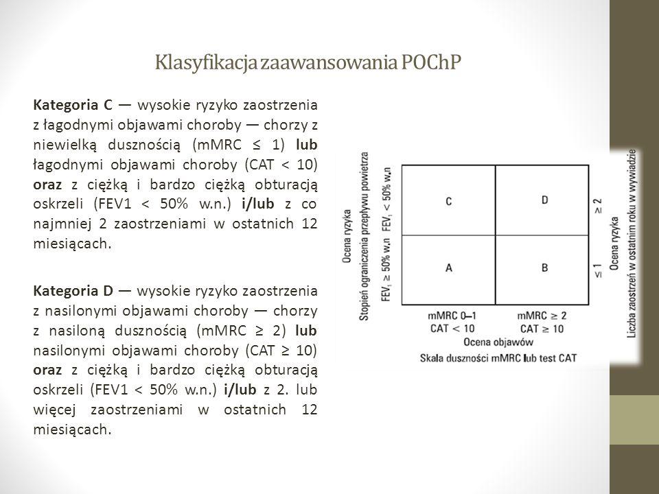 Klasyfikacja zaawansowania POChP Kategoria C — wysokie ryzyko zaostrzenia z łagodnymi objawami choroby — chorzy z niewielką dusznością (mMRC ≤ 1) lub łagodnymi objawami choroby (CAT < 10) oraz z ciężką i bardzo ciężką obturacją oskrzeli (FEV1 < 50% w.n.) i/lub z co najmniej 2 zaostrzeniami w ostatnich 12 miesiącach.